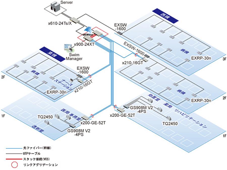 ネットワーク環境の提案